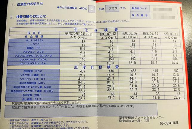 血の検査票